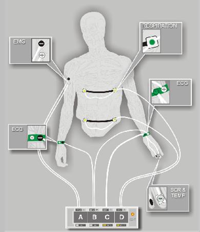Εφαρμογές βιοανάδρασης - Αισθητήρες